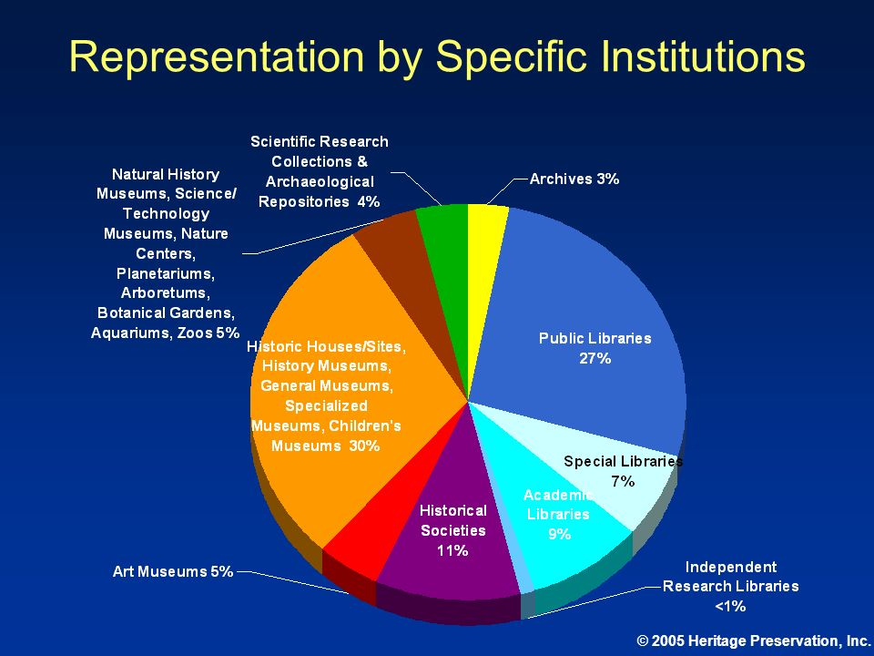 © 2005 Heritage Preservation, Inc. Representation by Specific Institutions