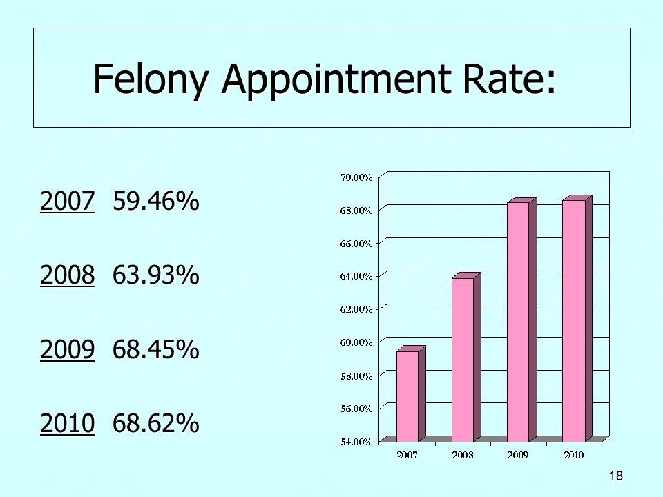 18 Felony Appointment Rate: Felony Appointment Rate: 2007 59.46% 2008 63.93% 2008 63.93% 2009 68.45% 2010 68.62%