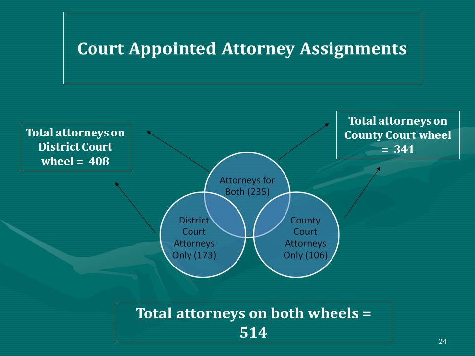 24 Court Appointed Attorney Assignments Total attorneys on District Court wheel = 408 Total attorneys on County Court wheel = 341 Total attorneys on b