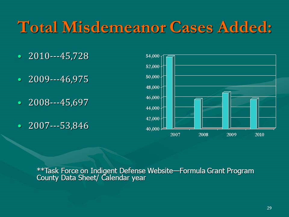 29 Total Misdemeanor Cases Added: 2010---45,7282010---45,728 2009---46,9752009---46,975 2008---45,6972008---45,697 2007---53,8462007---53,846 **Task F