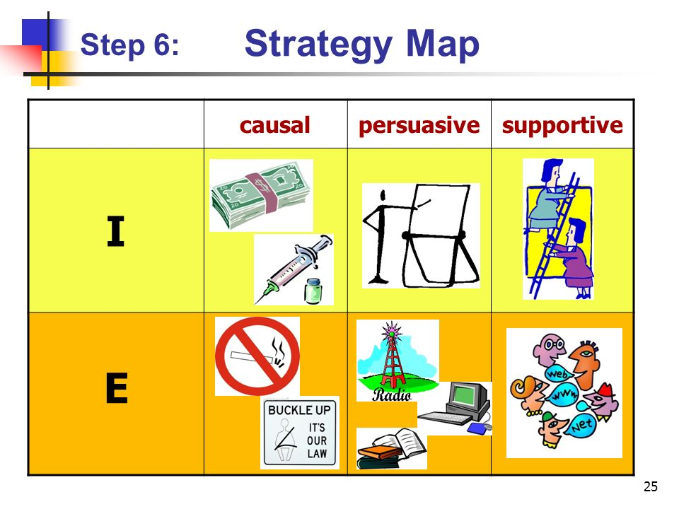 25 causalpersuasivesupportive I E Step 6: Strategy Map