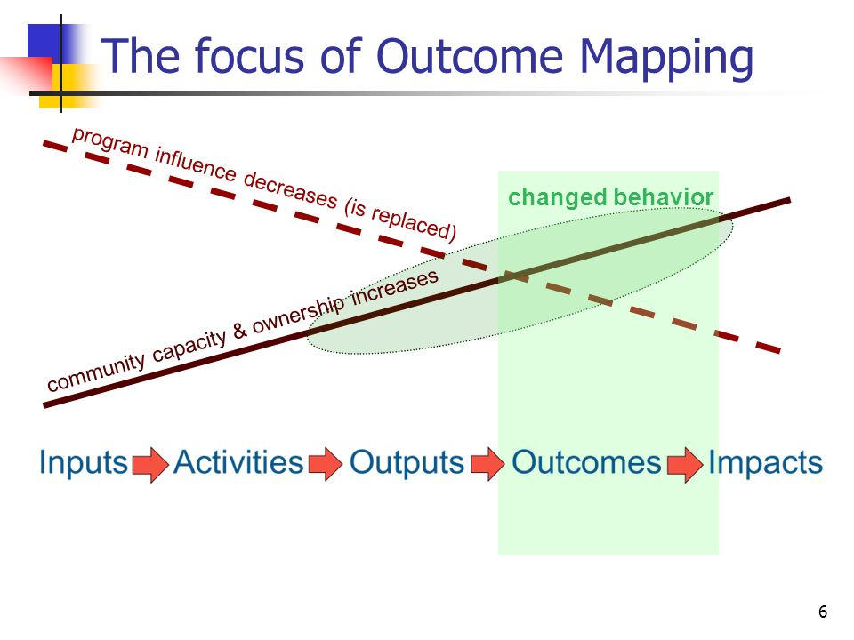 7 7 What is Outcome Mapping.