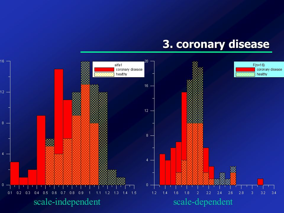 3. coronary disease scale-independentscale-dependent