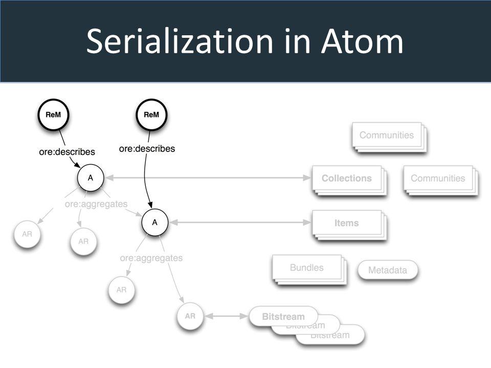 Serialization in Atom