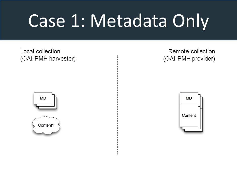 Case 1: Metadata Only Local collection (OAI-PMH harvester) Remote collection (OAI-PMH provider)