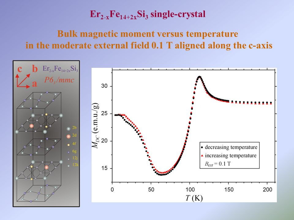Bulk magnetic moment versus temperature in the moderate external field 0.1 T aligned along the c-axis Er 2-x Fe 14+2x Si 3 single-crystal