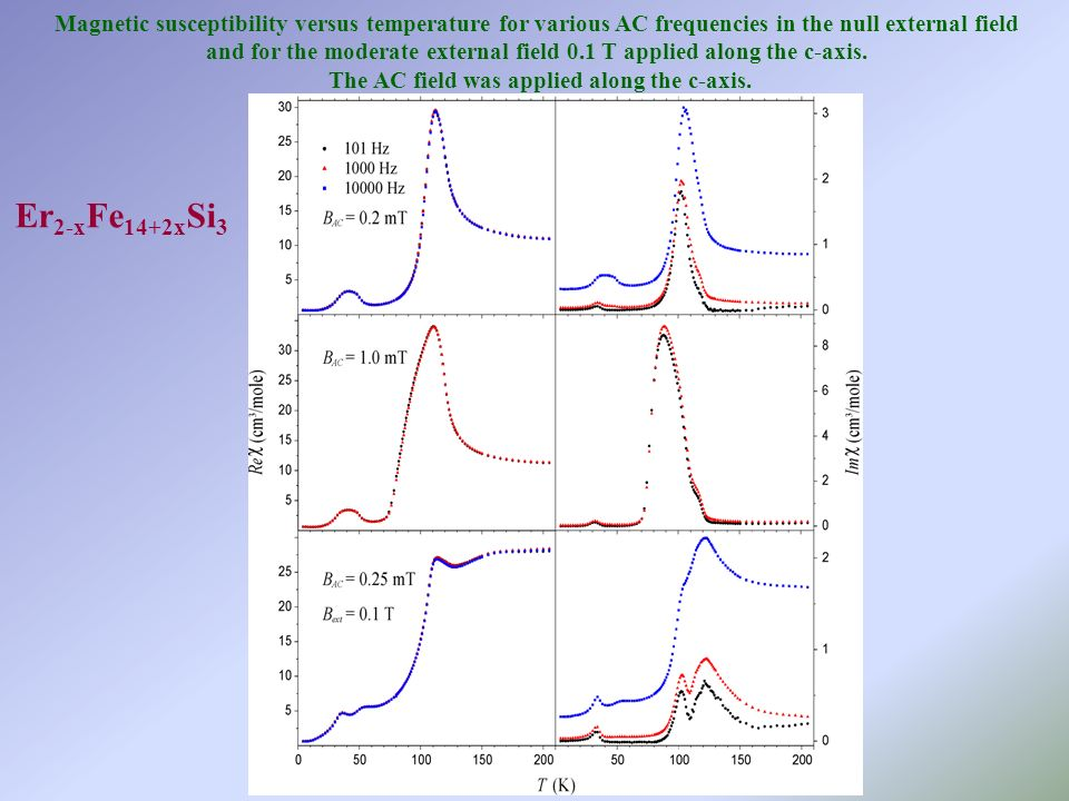 Magnetic susceptibility versus temperature for various AC frequencies in the null external field and for the moderate external field 0.1 T applied along the c-axis.