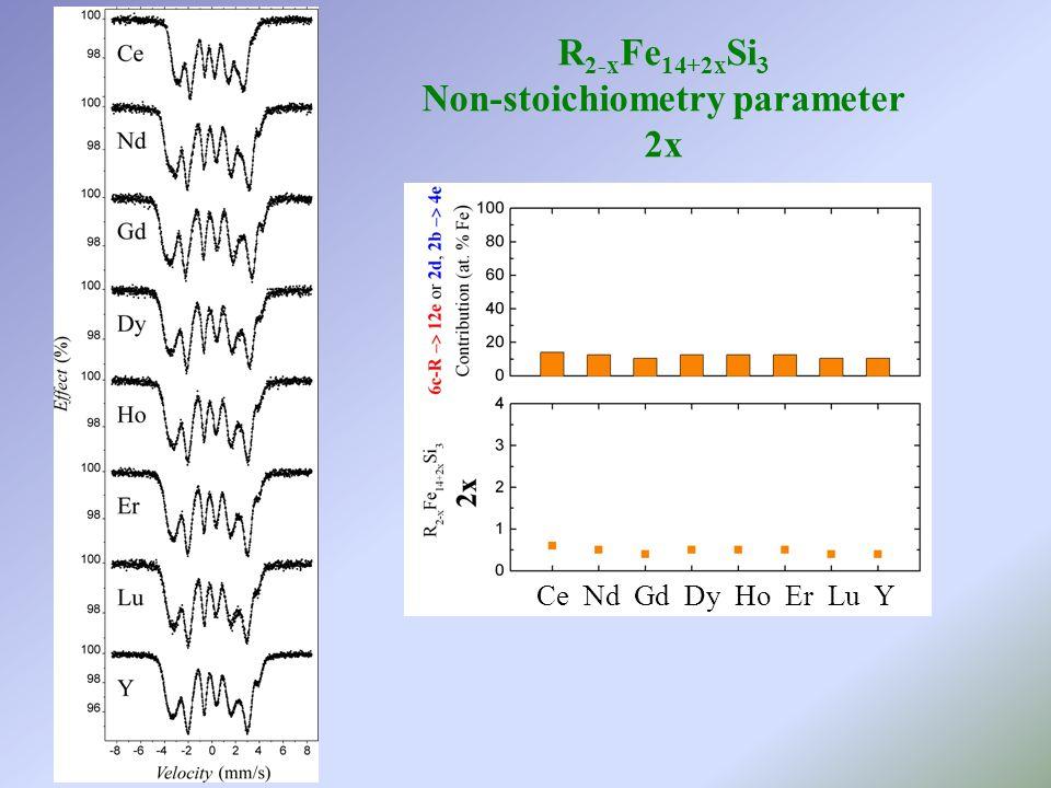 R 2-x Fe 14+2x Si 3 Non-stoichiometry parameter 2x Ce Nd Gd Dy Ho Er Lu Y