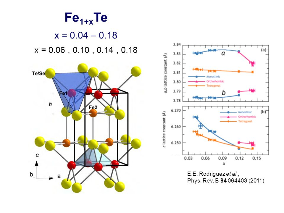 Parent Compound Fe 1+y Te Doped Compounds Superconductors y 0 Fe 1+y Te 1-x Se x Fe 1+y Te 1-x S x K.