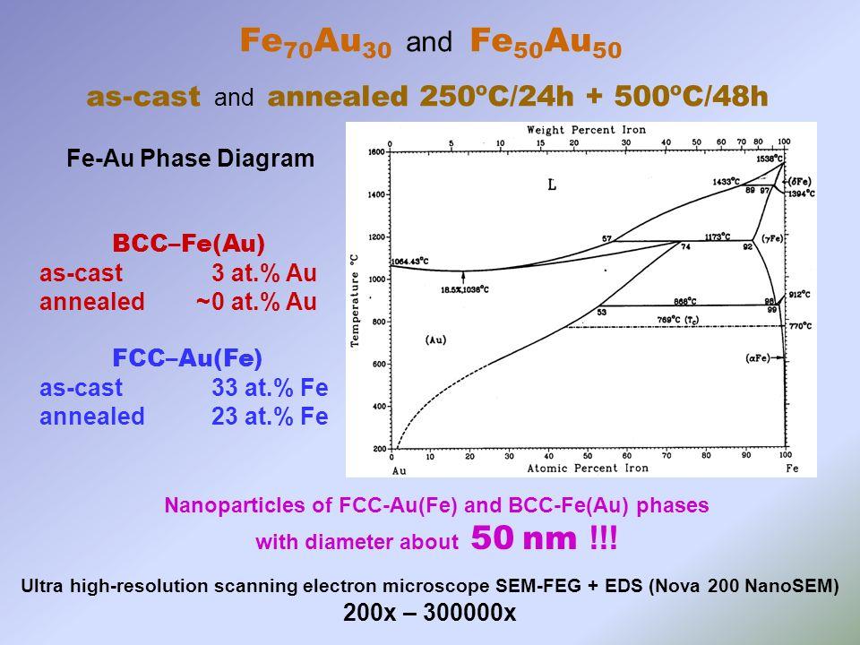Fe-Au Phase Diagram BCC–Fe(Au) as-cast 3 at.% Au annealed ~0 at.% Au FCC–Au(Fe) as-cast 33 at.% Fe annealed 23 at.% Fe Fe 70 Au 30 and Fe 50 Au 50 as-cast and annealed 250ºC/24h + 500ºC/48h Nanoparticles of FCC-Au(Fe) and BCC-Fe(Au) phases with diameter about 50 nm !!.