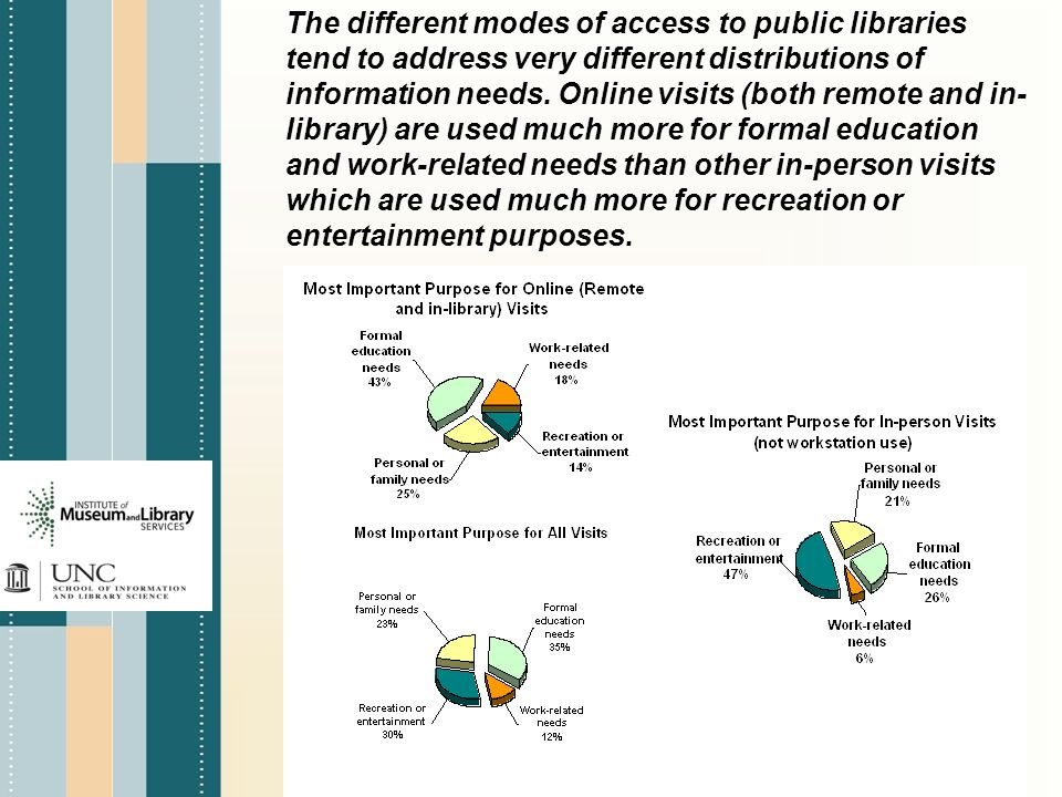 The different modes of access to public libraries tend to address very different distributions of information needs.