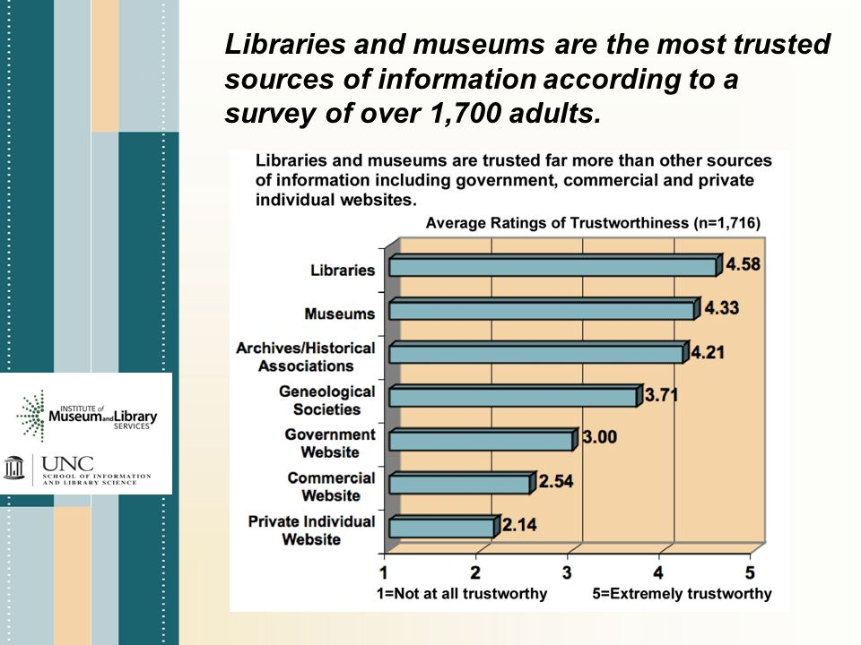 Libraries and museums are the most trusted sources of information according to a survey of over 1,700 adults.