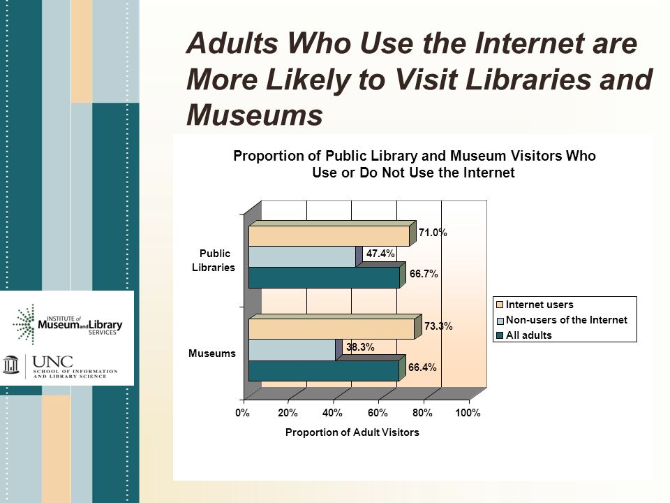 Adults Who Use the Internet are More Likely to Visit Libraries and Museums 66.4% 38.3% 73.3% 66.7% 47.4% 71.0% 0%20%40%60%80%100% Proportion of Adult Visitors Museums Public Libraries Proportion of Public Library and Museum Visitors Who Use or Do Not Use the Internet Internet users Non-users of the Internet All adults