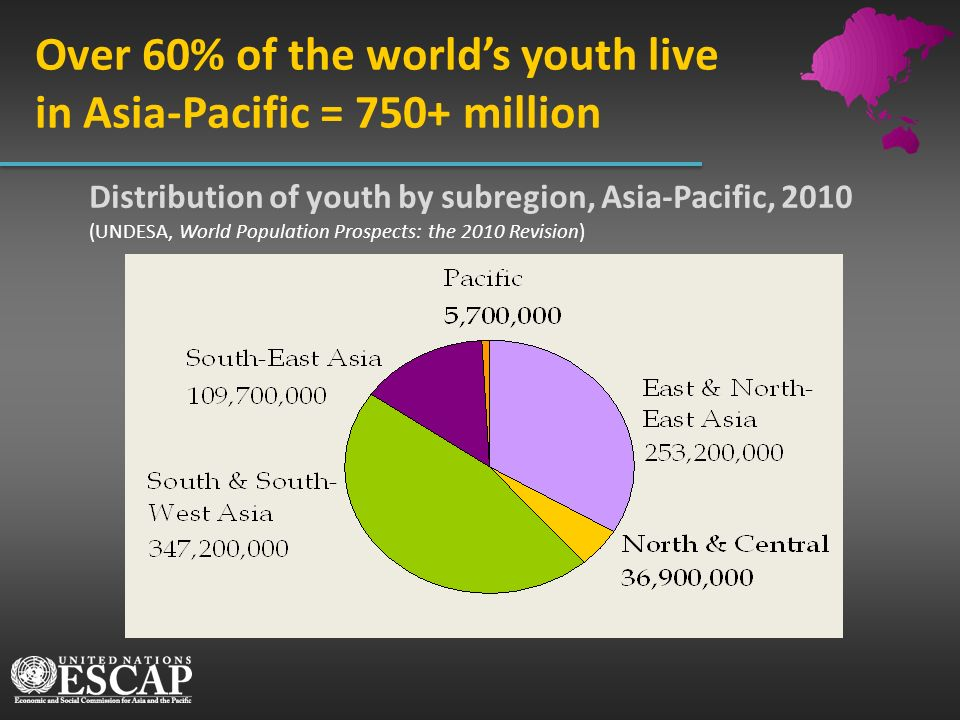 Distribution of youth by subregion, Asia-Pacific, 2010 (UNDESA, World Population Prospects: the 2010 Revision) Over 60% of the worlds youth live in As