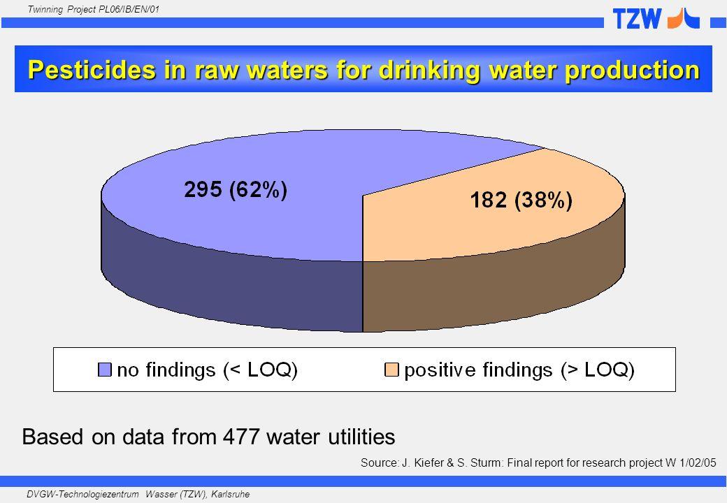 DVGW-Technologiezentrum Wasser (TZW), Karlsruhe Twinning Project PL06/IB/EN/01 Pesticides in raw waters for drinking water production Source: J. Kiefe