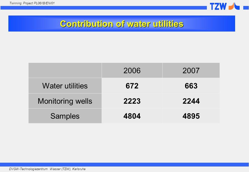 DVGW-Technologiezentrum Wasser (TZW), Karlsruhe Twinning Project PL06/IB/EN/01 20062007 Water utilities672663 Monitoring wells22232244 Samples48044895