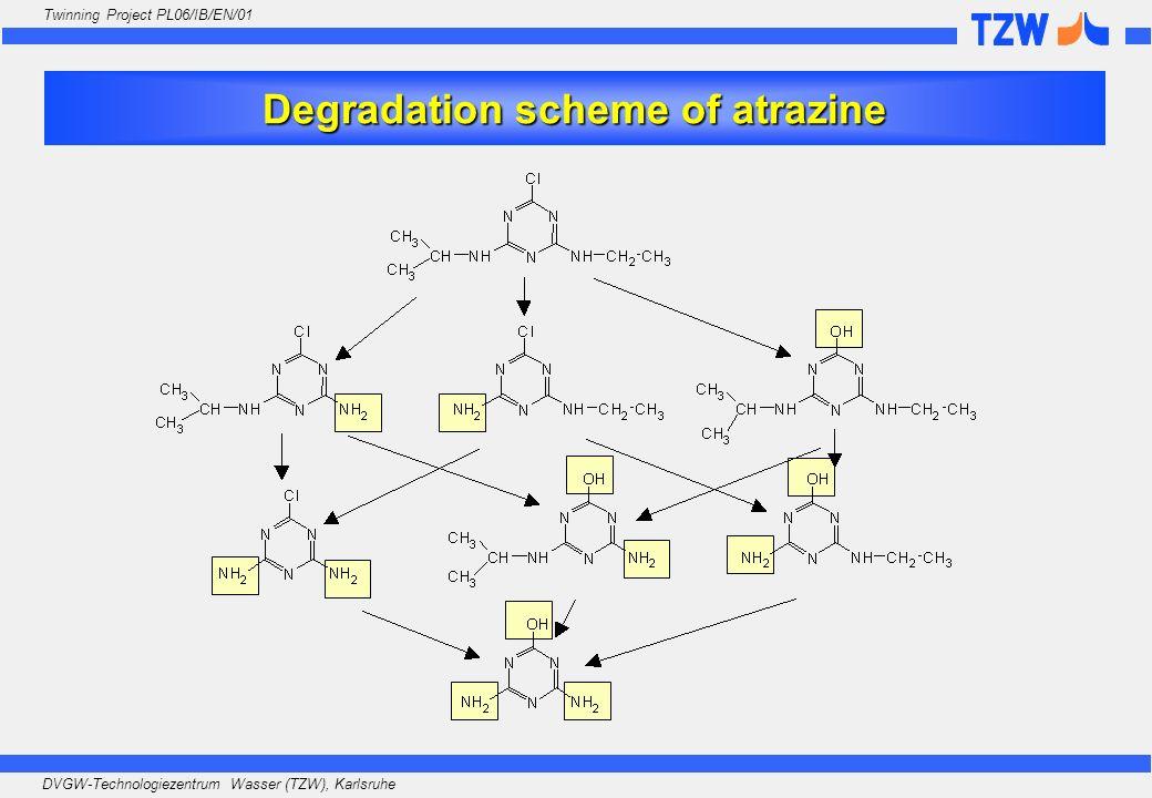 DVGW-Technologiezentrum Wasser (TZW), Karlsruhe Twinning Project PL06/IB/EN/01 Degradation scheme of atrazine
