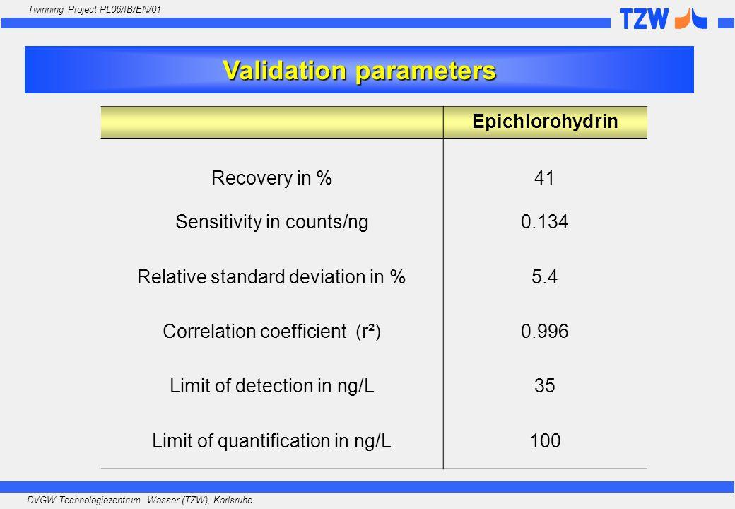 DVGW-Technologiezentrum Wasser (TZW), Karlsruhe Twinning Project PL06/IB/EN/01 Epichlorohydrin Recovery in %41 Sensitivity in counts/ng0.134 Relative