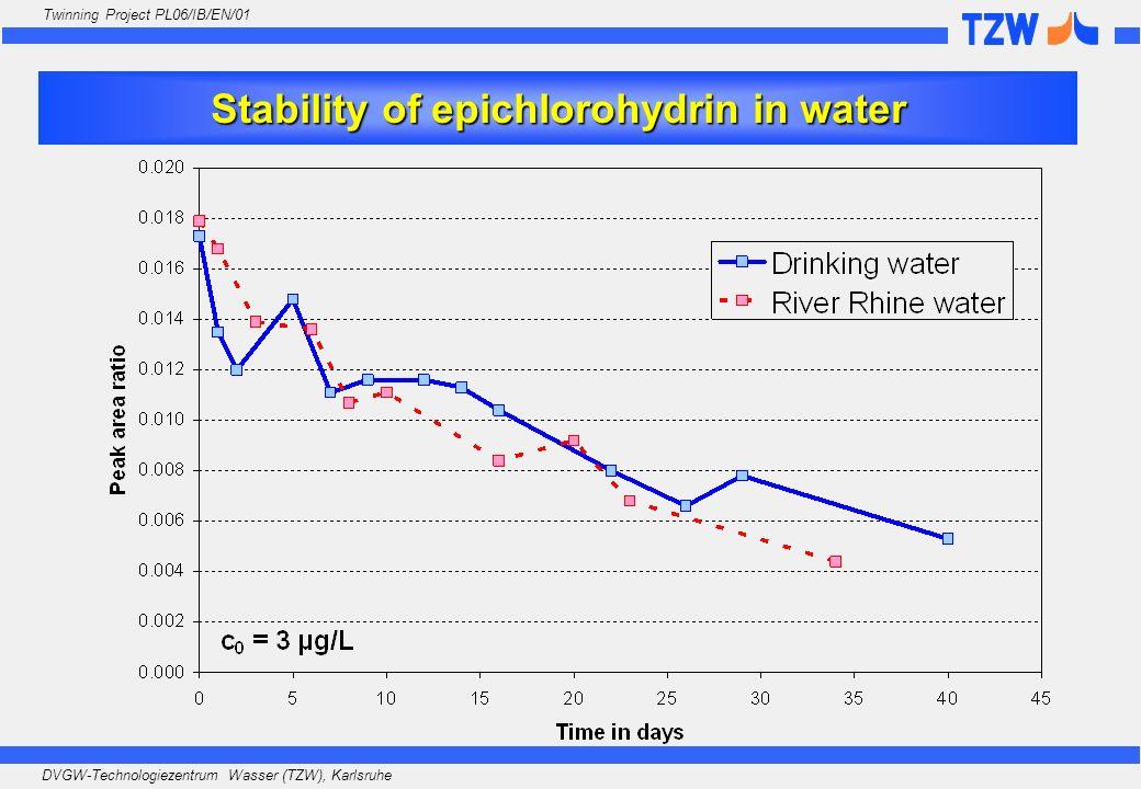 DVGW-Technologiezentrum Wasser (TZW), Karlsruhe Twinning Project PL06/IB/EN/01 Stability of epichlorohydrin in water
