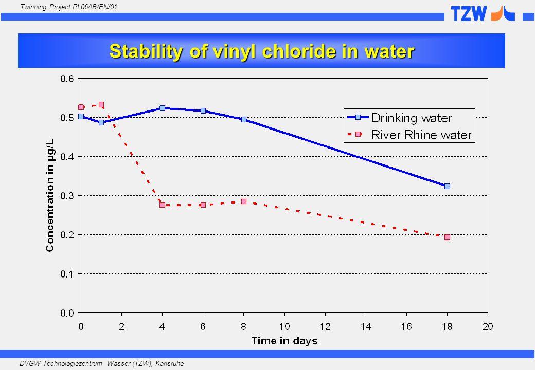 DVGW-Technologiezentrum Wasser (TZW), Karlsruhe Twinning Project PL06/IB/EN/01 Stability of vinyl chloride in water