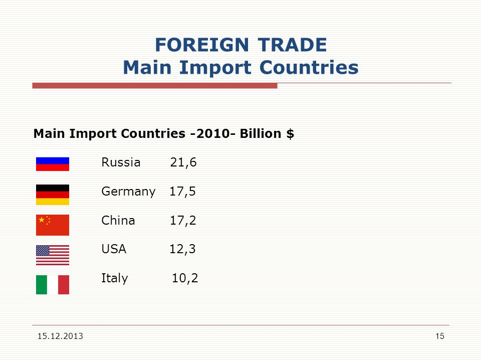 FOREIGN TRADE Main Import Countries 15.12.201315 Main Import Countries -2010- Billion $ Russia 21,6 Germany 17,5 China 17,2 USA 12,3 Italy 10,2