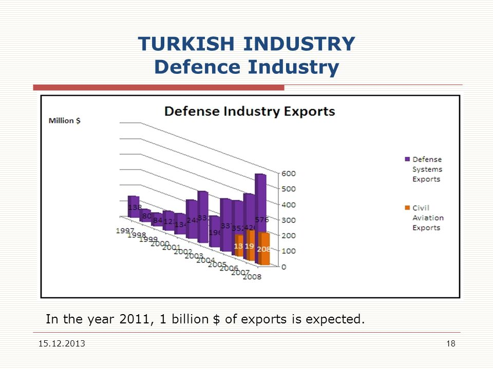 TURKISH INDUSTRY Defence Industry 15.12.201318 In the year 2011, 1 billion $ of exports is expected.