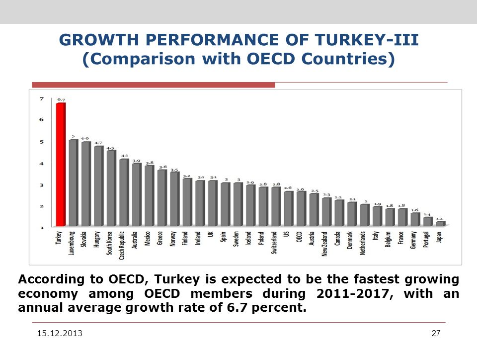 GROWTH PERFORMANCE OF TURKEY-III (Comparison with OECD Countries) 15.12.201327 2011-2017 D ö nemi OECD Ü lkeleri Yıllık Ortalama Reel GSYİH B ü y ü me