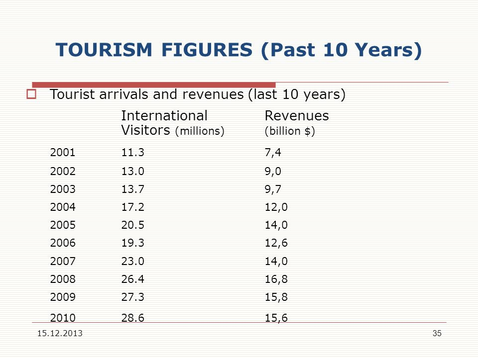 TOURISM FIGURES (Past 10 Years) Tourist arrivals and revenues (last 10 years) InternationalRevenues Visitors (millions)(billion $) 2001 11.3 7,4 2002