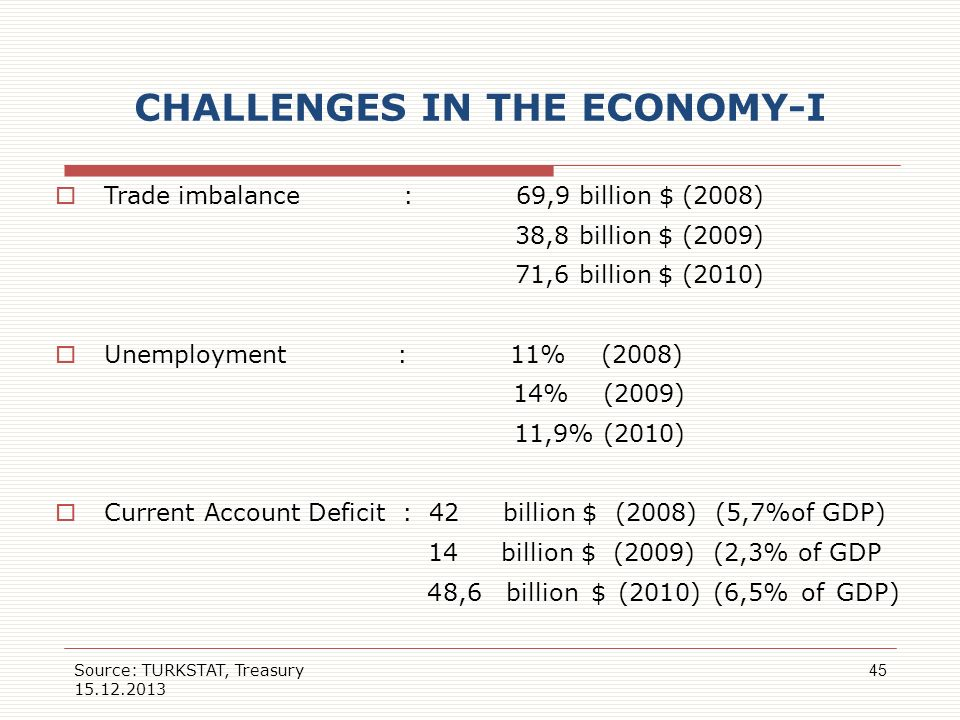 CHALLENGES IN THE ECONOMY-I Trade imbalance : 69,9 billion $ (2008) 38,8 billion $ (2009) 71,6 billion $ (2010) Unemployment : 11% (2008) 14% (2009) 1