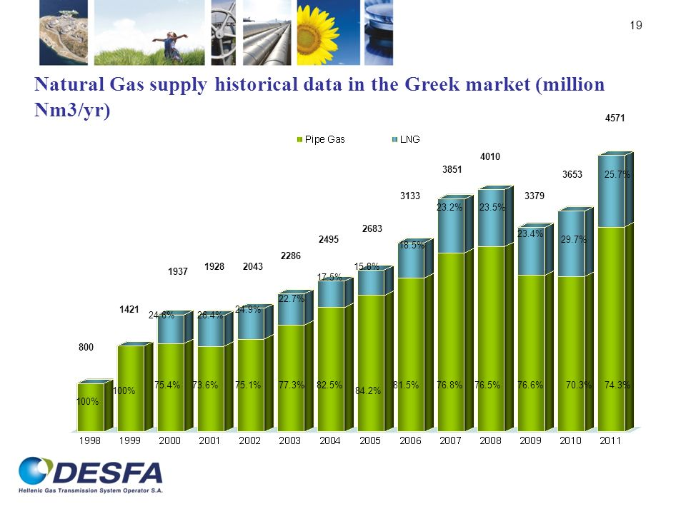 19 Natural Gas supply historical data in the Greek market (million Nm3/yr) 4571 800 1421 1937 19282043 2286 2495 2683 3133 3851 4010 3379 100% 75.4% 2