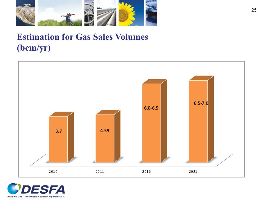 25 Estimation for Gas Sales Volumes (bcm/yr)