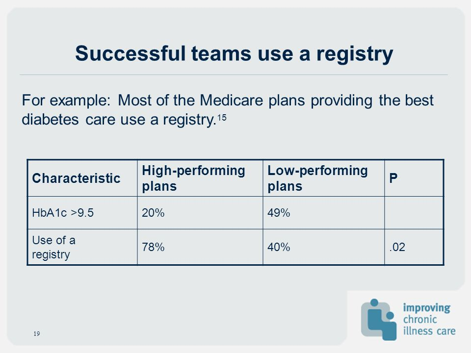 Characteristic High-performing plans Low-performing plans P HbA1c >9.520%49% Use of a registry 78%40%.02 For example: Most of the Medicare plans provi