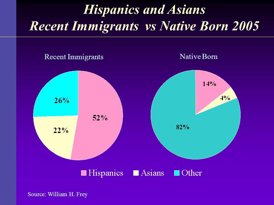 Hispanics and Asians Recent Immigrants vs Native Born 2005 Recent Immigrants Native Born Source: William H. Frey