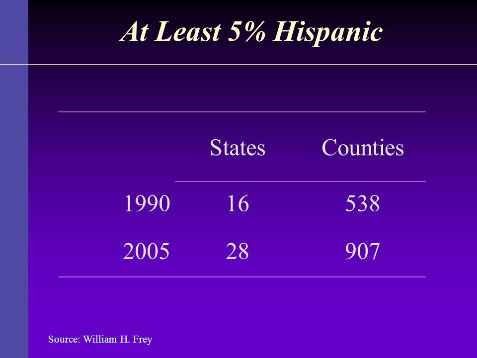 At Least 5% Hispanic StatesCounties 199016538 200528907 Source: William H. Frey