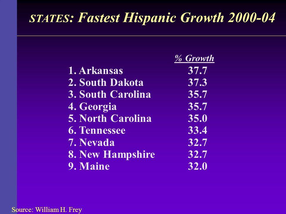 STATES : Fastest Hispanic Growth 2000-04 % Growth 1. Arkansas37.7 2. South Dakota37.3 3. South Carolina35.7 4. Georgia35.7 5. North Carolina35.0 6. Te