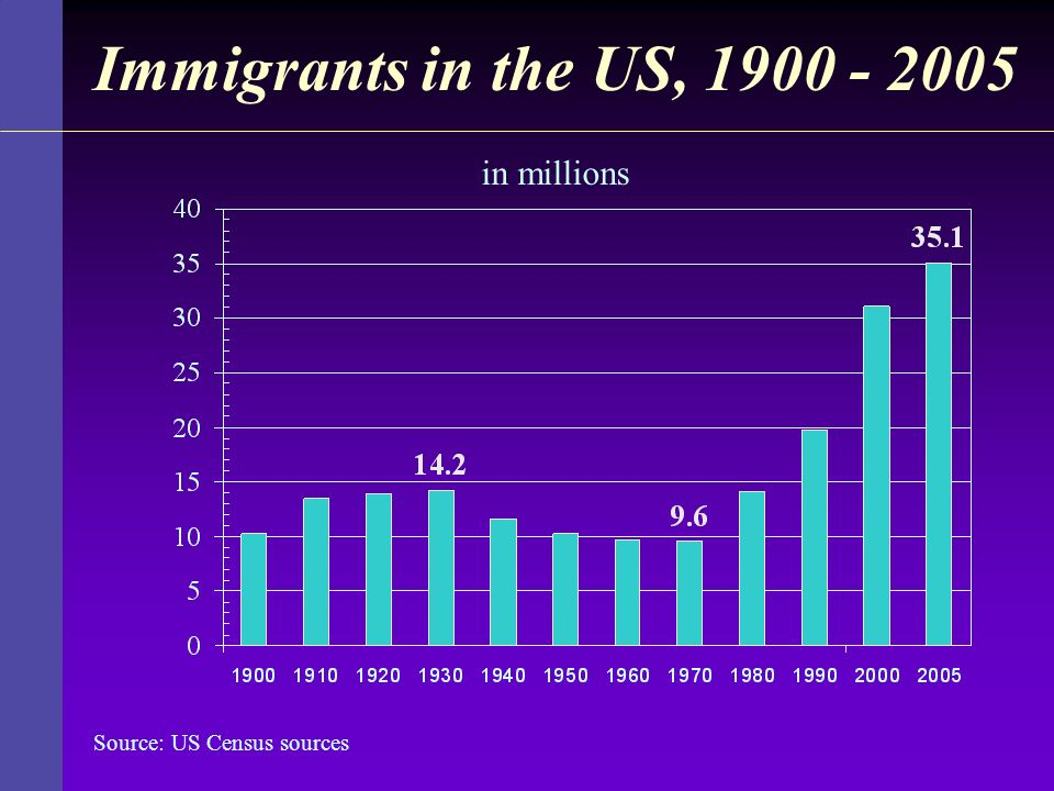 Immigrants in the US, 1900 - 2005 Source: US Census sources in millions