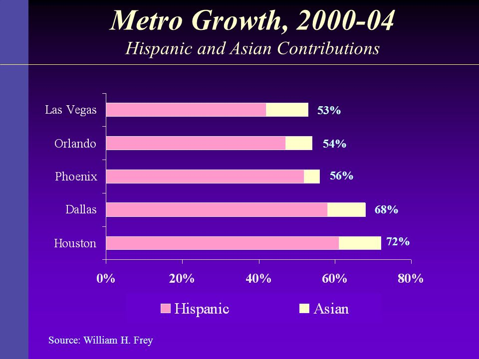Metro Growth, 2000-04 Hispanic and Asian Contributions 72% 68% 56% 54% 53% Source: William H. Frey