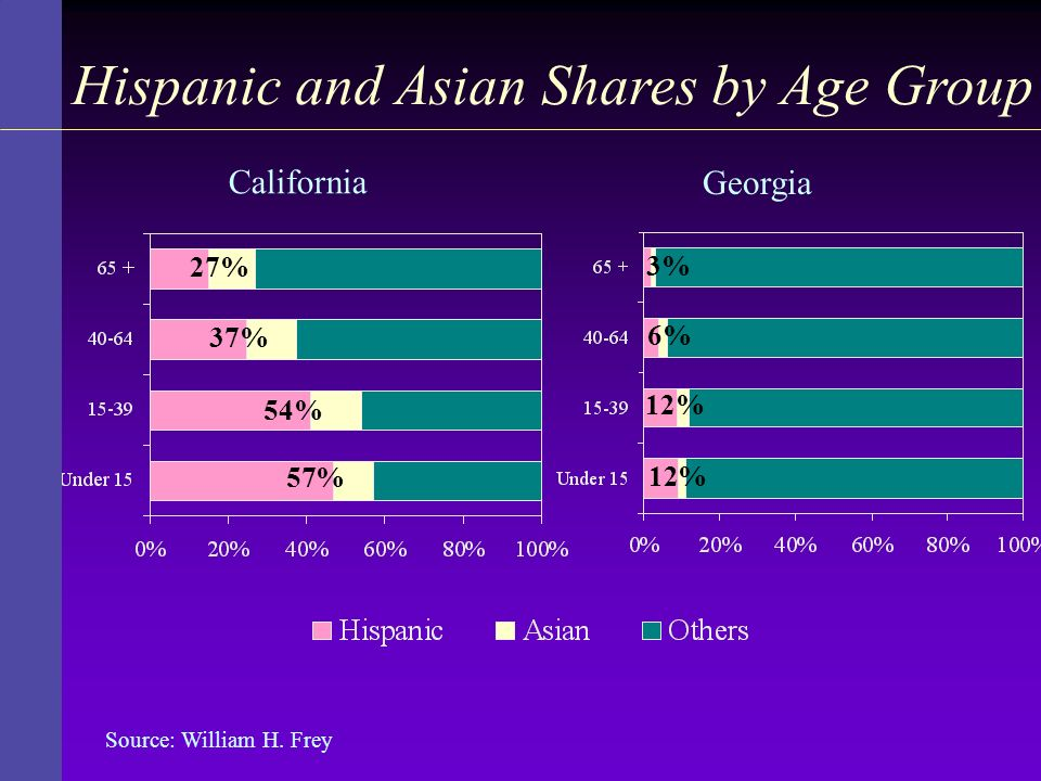 Hispanic and Asian Shares by Age Group Source: William H. Frey 3% 6% 12% California Georgia 27% 37% 54% 57%