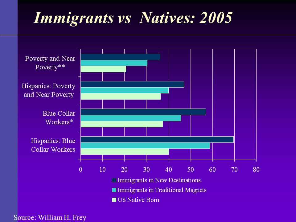 Immigrants vs Natives: 2005 Source: William H. Frey