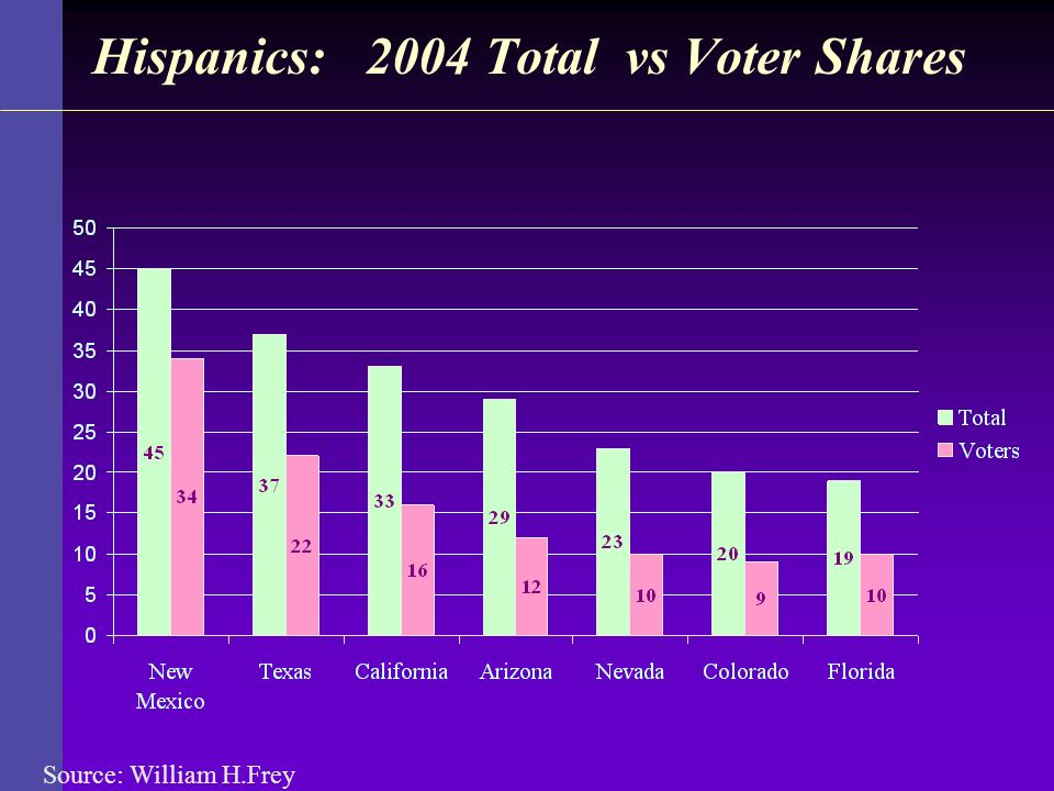 Hispanics: 2004 Total vs Voter Shares Source: William H.Frey
