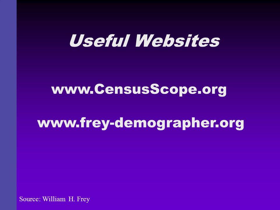 Useful Websites Source: William H. Frey www.CensusScope.org www.frey-demographer.org