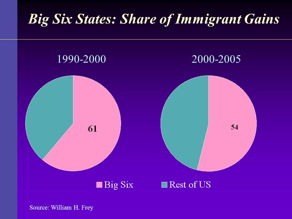Big Six States: Share of Immigrant Gains 1990-2000 2000-2005 Source: William H. Frey