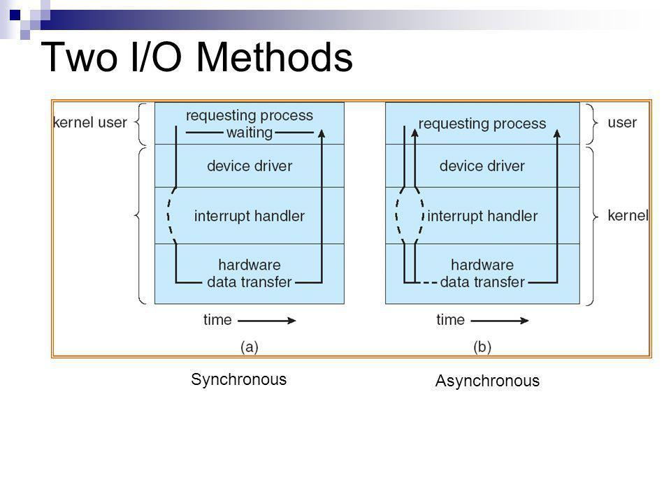Two I/O Methods Synchronous Asynchronous