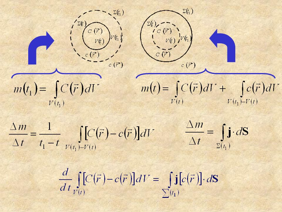 EMPHASIS PUT ON A CLUSTER – CLUSTER MECHANISM: geometrical parameter (fractal dimension) interaction (solution) parameter of Flory-Huggins type - initial cluster mass - time- and size- dependent diffusion coefficient - characteristic time constant