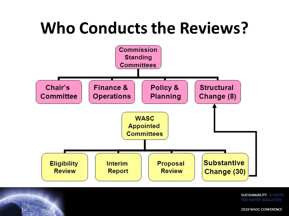 SUSTAINABILITY: A VISION FOR HIGHER EDUCATION 2010 WASC CONFERENCE Who Conducts the Reviews?