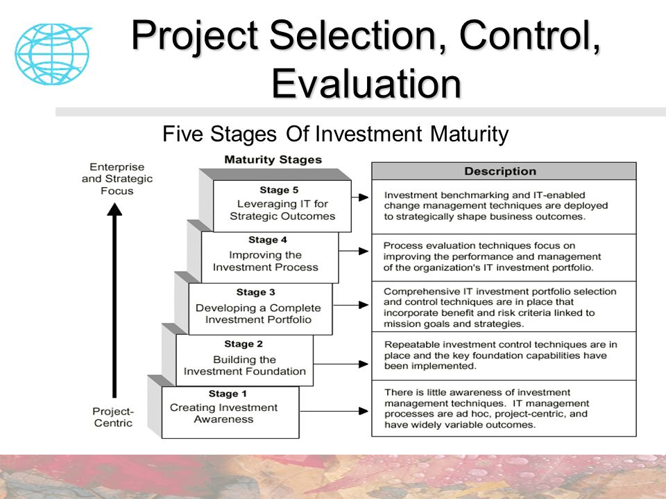 Project Selection, Control, Evaluation Five Stages Of Investment Maturity