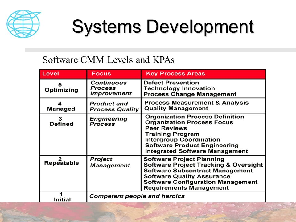 Systems Development Software CMM Levels and KPAs