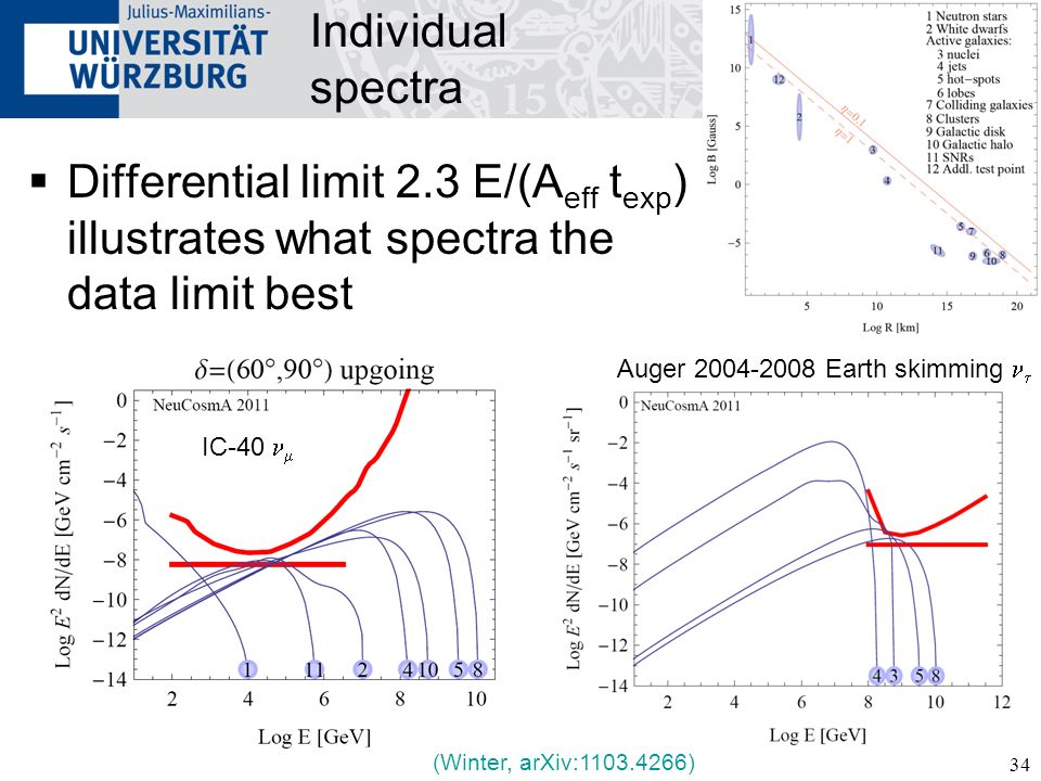 34 Individual spectra Differential limit 2.3 E/(A eff t exp ) illustrates what spectra the data limit best Auger 2004-2008 Earth skimming (Winter, arX