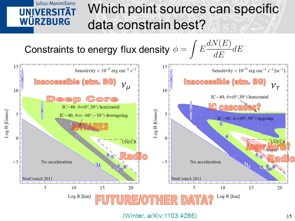 35 Constraints to energy flux density Which point sources can specific data constrain best? (Winter, arXiv:1103.4266)