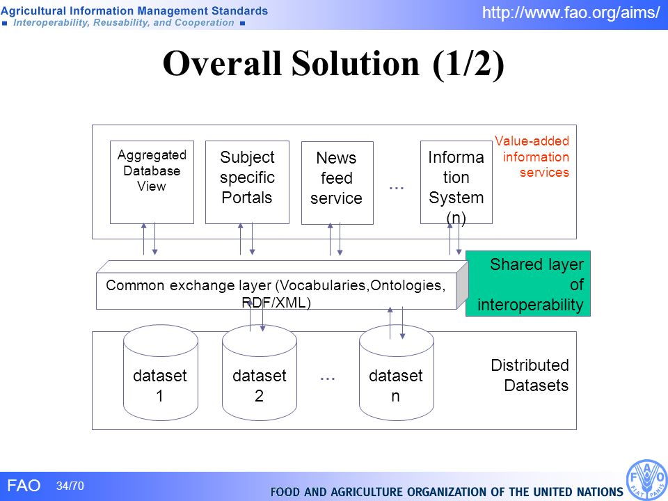 FAO 34/70 http://www.fao.org/aims/ Overall Solution (1/2) Value-added information services Shared layer of interoperability Distributed Datasets datas